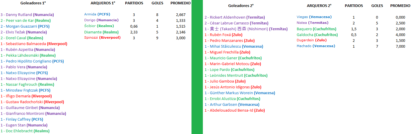 [Imagen: goleadores.png]